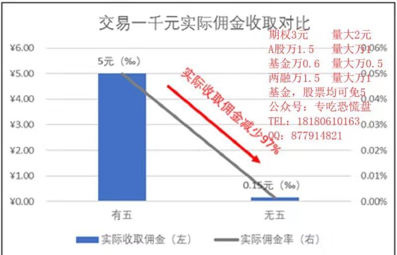 中国日报上海股票开户佣金万一免五融资融券利息低至6