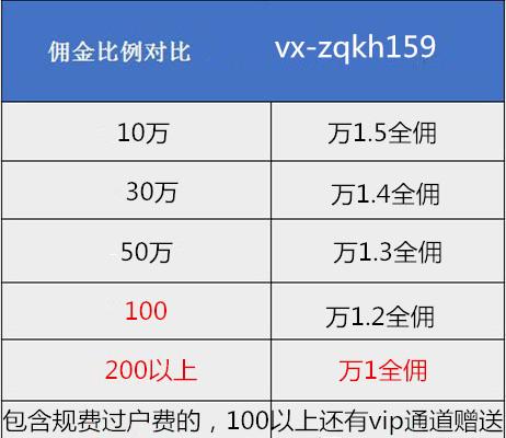 上海网上炒股开户股票佣金券商最低,炒股交易佣金一览表