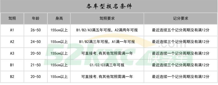 广东省内考A客车B货车A公车学大车增驾时间灵活