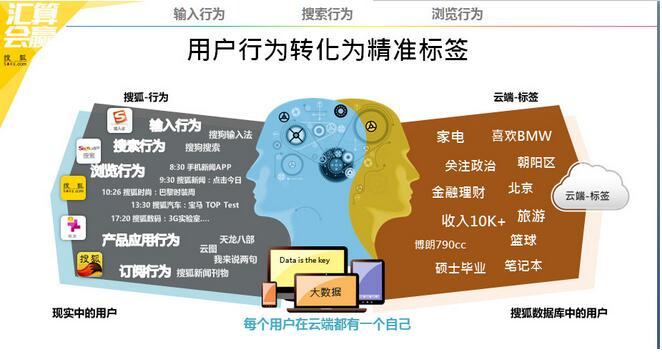 想投搜狐广告找扬家网